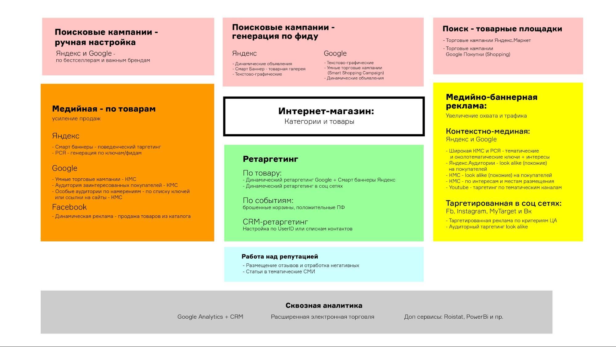 Кейс по рекламе интернет-магазина – схема применения рекламных инструментов для интернет-магазина детально