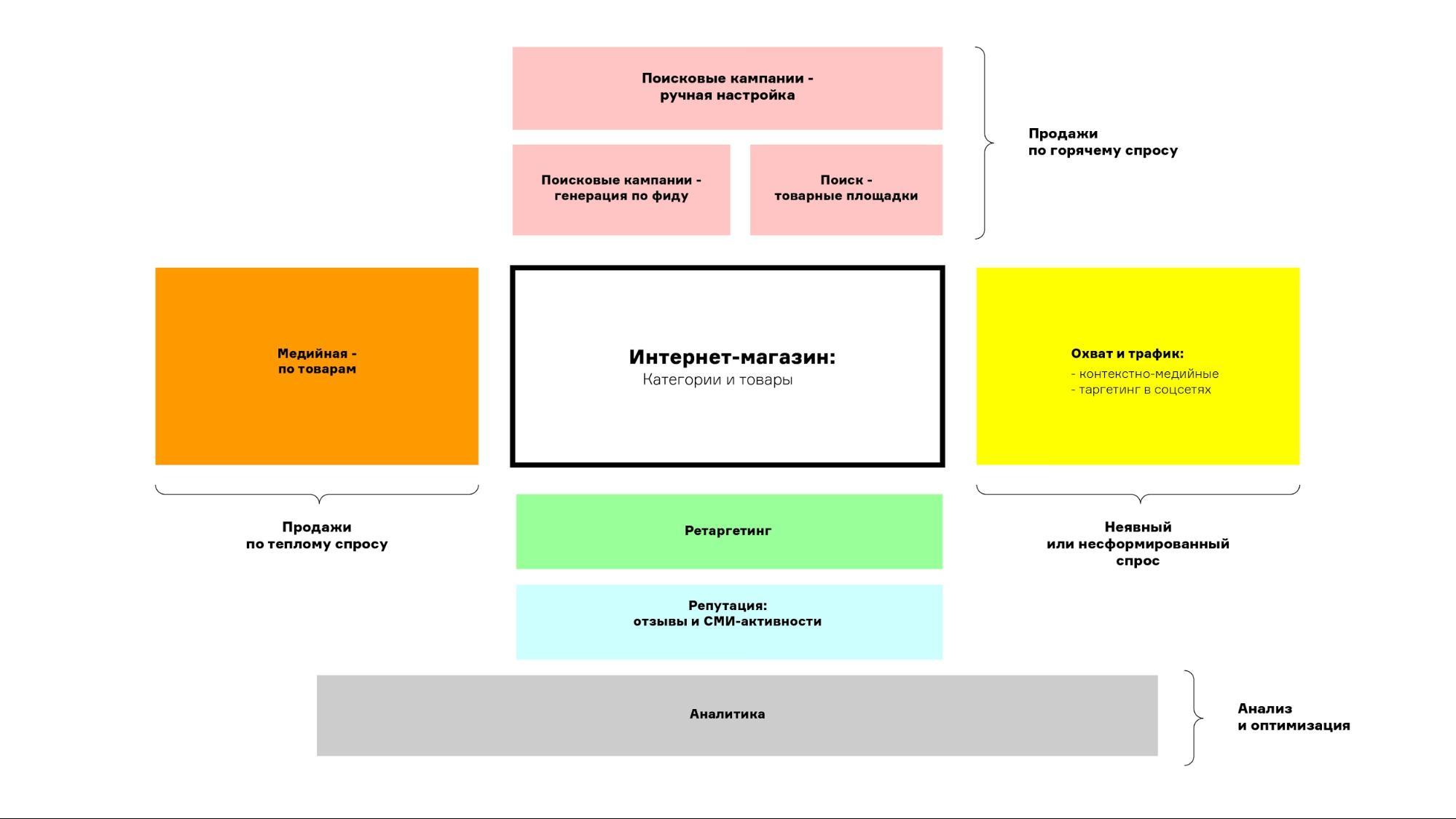 Кейс по рекламе интернет-магазина – схема применения рекламных инструментов для интернет-магазина