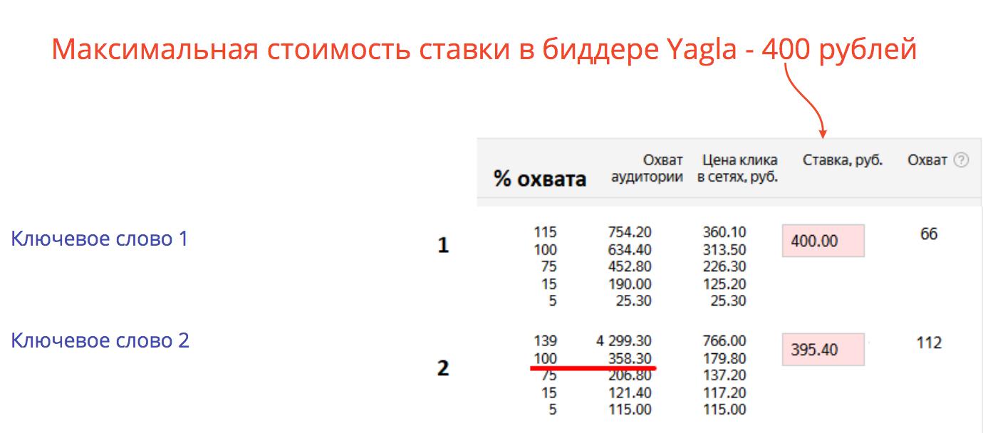 данные по ставкам из Яндекс.Директ