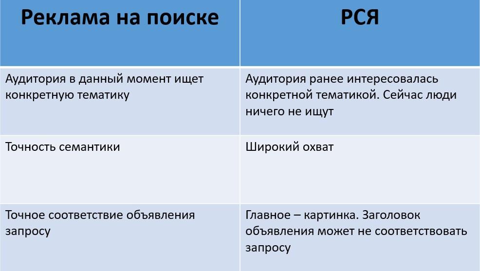 Как настроить рекламу в РСЯ – отличия РСЯ от рекламы на поиске Яндекса