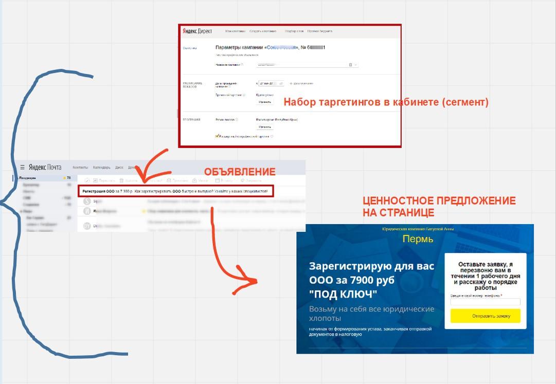Как настроить рекламу в РСЯ – маркетинговая связка, пример 1
