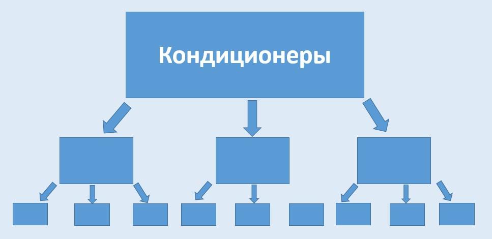 Реклама на поиске Яндекса – структура вложенности, первый уровень
