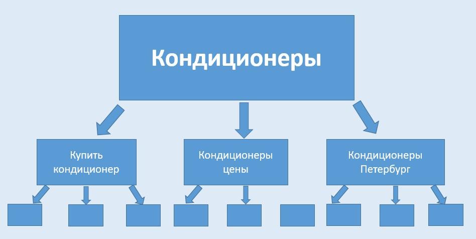 Реклама на поиске Яндекса – структура вложенности, второй уровень