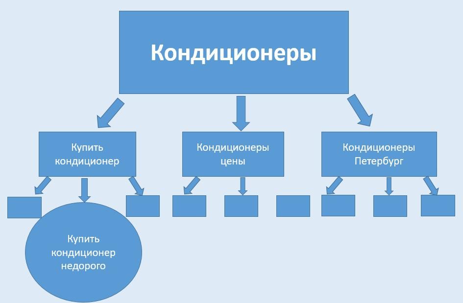 Реклама на поиске Яндекса – структура вложенности, третий уровень