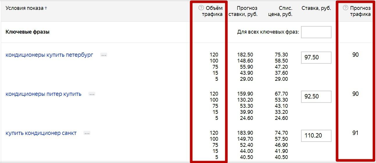 Реклама на поиске Яндекса – столбец объем трафика