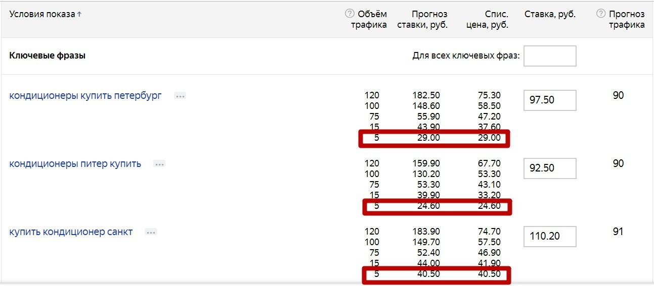 Реклама на поиске Яндекса – минимальный порог ставок