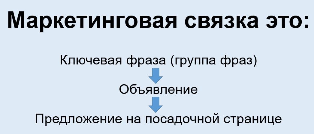Реклама на поиске Яндекса – что такое маркетинговые связки