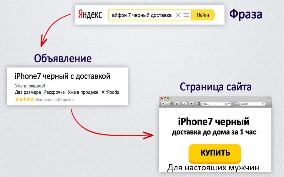 Реклама на поиске Яндекса – пример маркетинговой связки №2