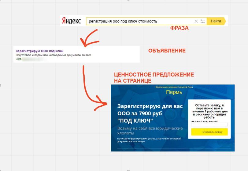 Реклама на поиске Яндекса – пример маркетинговой связки