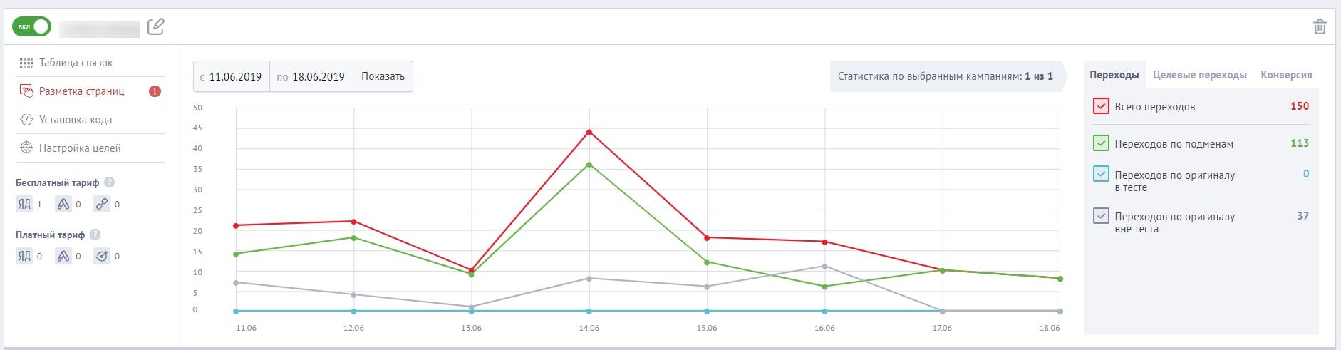 Графическое отображение статистики по проекту