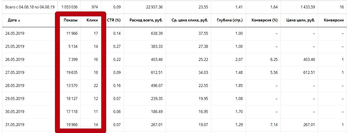 Анализ и оптимизация рекламных кампаний в РСЯ – общая статистика кампании