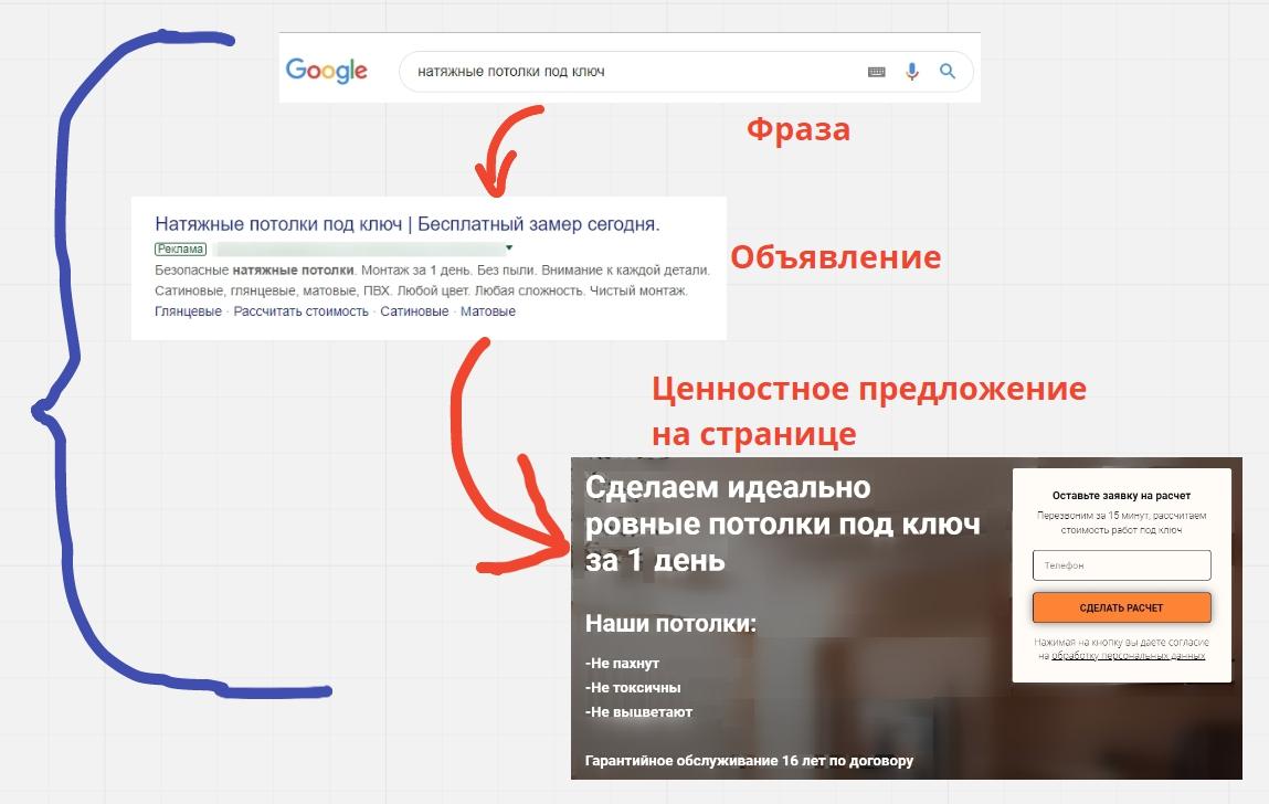 Настройка рекламы на поиске Google – пример маркетинговой связки