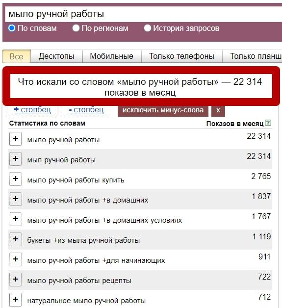 Определение спроса в Яндекс Вордстате, общая статистика
