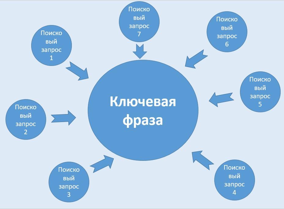 Принцип поисковых запросов и ключевых фраз