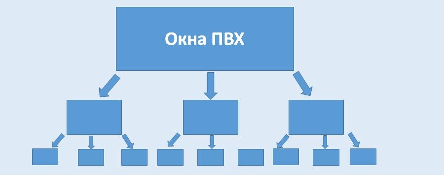 Структура вложенности, первый уровень
