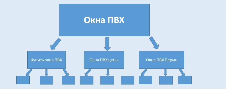 Структура вложенности, второй уровень