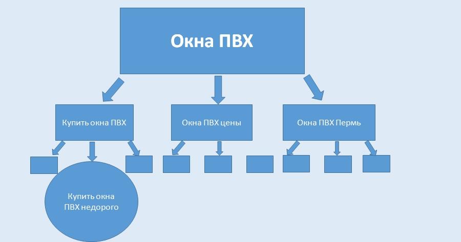 Структура вложенности, третий уровень
