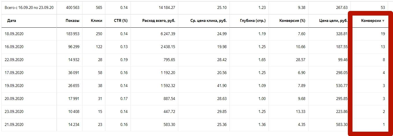 Отображение общей статистики по дням в разрезе количества конверсий